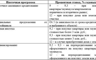 Ипотека пенсионерам в Россельхозбанке: условия, ставки и отзывы заемщиков