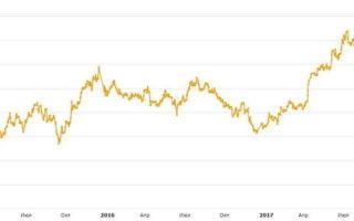 ПИФ Сбербанк Глобальный интернет: управление активами и калькулятор банка