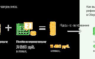 Рефинансирование кредита в Сбербанке для физических лиц: проценты и условия