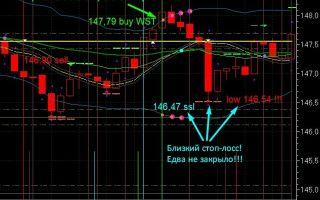 Акции Сбербанка график: интерактивный и свечной план банка онлайн на бирже