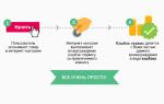 Как начисляется кэшбэк по дебетовой карте Тинькофф Алиэкспресс: описание продукта