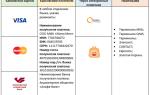 Инструкция по оформлению микрозайма в Мани Мен и онлайн-заявка
