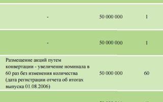 Привилегированные акции Сбербанка: МДФ банк и стоимость ценных бумаг, где можно продать
