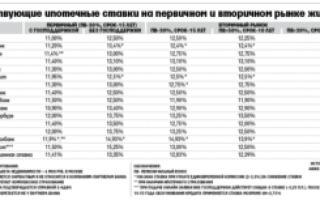 Ипотека под 7%: программы и условия банков, первоначальный взнос
