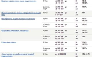 Ипотека для молодой семьи в Газпромбанке: процентные ставки и необходимые документы