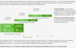 Льготный период по кредитной карте Сбербанка: пример и действие программы