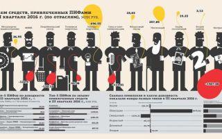 ПИФ Сбербанк Потребительский сектор: какая стоимость пая, оценка доходности банка
