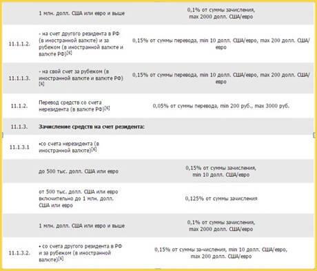 ВЭД и валютный контроль в Сбербанке: телефон