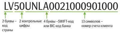 Номер iban Сбербанка России: как узнать