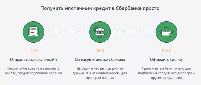 Ипотека для ип сбербанк: какие условия получения кредита в банке для индивидуального предпринимателя, дают ли ссуды бизнесменам, особенности коммерческой программы