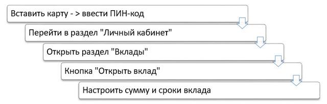 Вклад