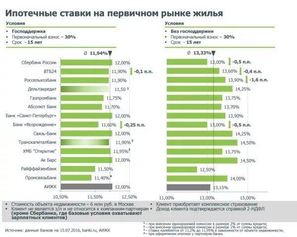 Банки с самыми низкими процентами по ипотеке: сравнение условий