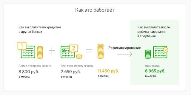 Сбербанк военная ипотека: рассчитать онлайн калькулятор в 2020 году для пенсионеров, какие условия рефинансирования, максимальная сумма по кредиту в банке, срок рассмотрения заявки