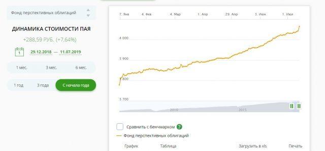 Сбербанк управление активами: какая доходность пиф электроэнергетики, что такое ук sberbank am ru, управление инвестиционными фондами, динамика стоимости паевых инвестиций, природные ресурсы банка России, как расшифровывается аббревиатура сск