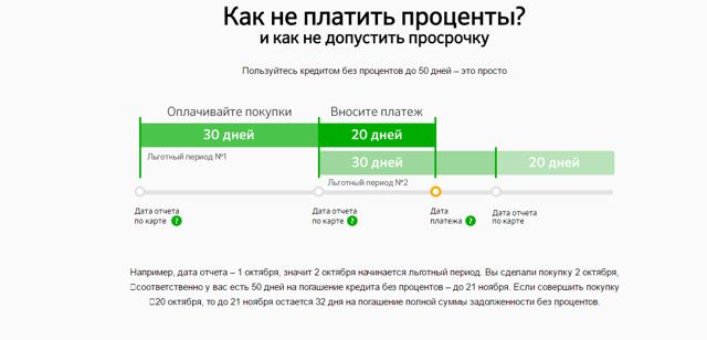 Льготный период по кредитной карте Сбербанка: пример