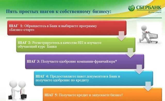 Кредит Бизнес Старт от Сбербанка: бизнес с нуля