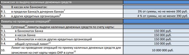 Комиссия за снятие наличных в Сбербанке