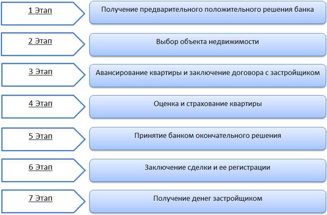 Общие условия кредитования сбербанк ипотека: требования банка России при ипотечном кредитовании, порядок оформления документов, нюансы заключения договора, права и обязанности контрагентов