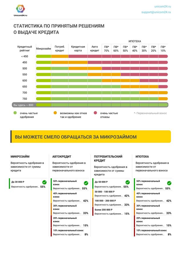 Кредитный рейтинг физического лица: как узнать бесплатно и онлайн