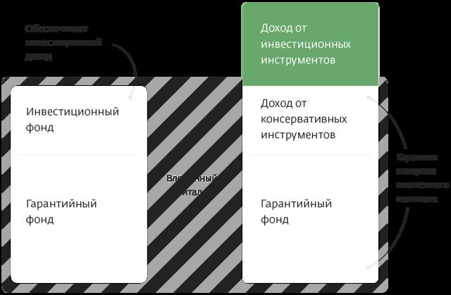 Смартполис сбербанк: кто заработал на страховании жизни, как выглядит график облигаций, какая доходность глобального фонда банка России, какие есть ограничения по программе банковского учреждения?