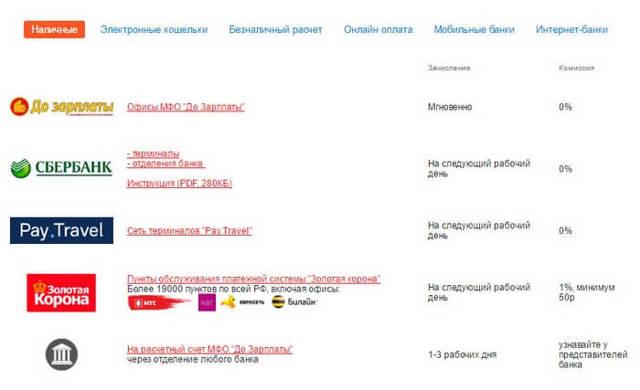 Где взять микрозайм до зарплаты: список мфо и отзывы заемщиков