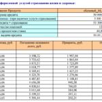 Досрочное погашение ипотеки в россельхозбанке: условия и отзывы
