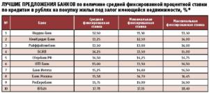 Ипотека под 7%: программы и условия банков