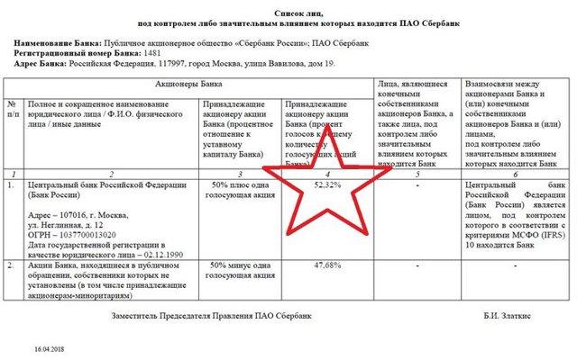 Сбербанк коммерческий или государственный: является ли банк России частным или нет, форма собственности учреждения