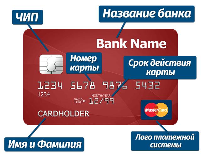 Как узнать реквизиты карты Сбербанк