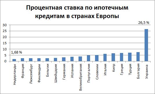 Ипотека в кредит Европа Банке: как взять, условия оформления и проценты