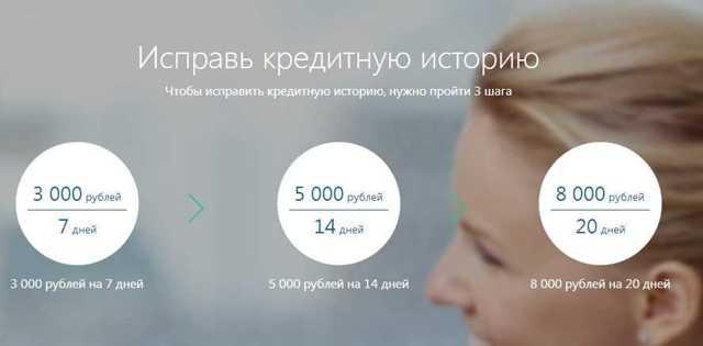 Микрозаймы в МФО Турбозайм: условия получения онлайн-займа и способы погашения долга