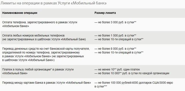 Перевод между своими картами Сбербанка