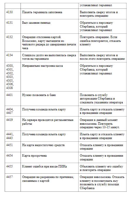 Ошибка на терминале Сбербанка 4309, 99, 4401, 4457