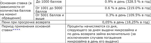Условия предоставления микрозайма в МФО Касса № 1 и отзывы клиентов компании