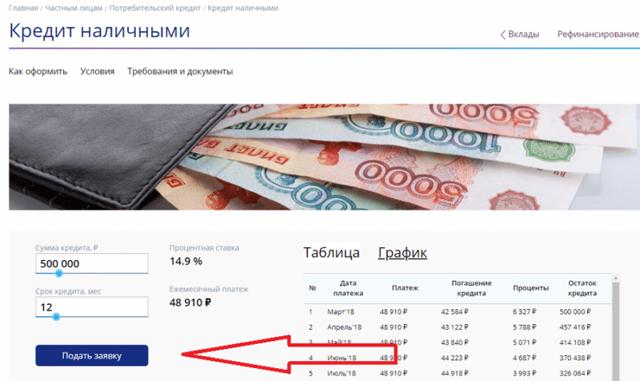 Потребительский кредит в росевробанке: условия, ставки и отзывы