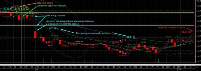 Акции сбербанка график: интерактивный и свечной план банка онлайн на бирже, изменения за 5 лет, динамика ценных бумаг за год и за 10 лет