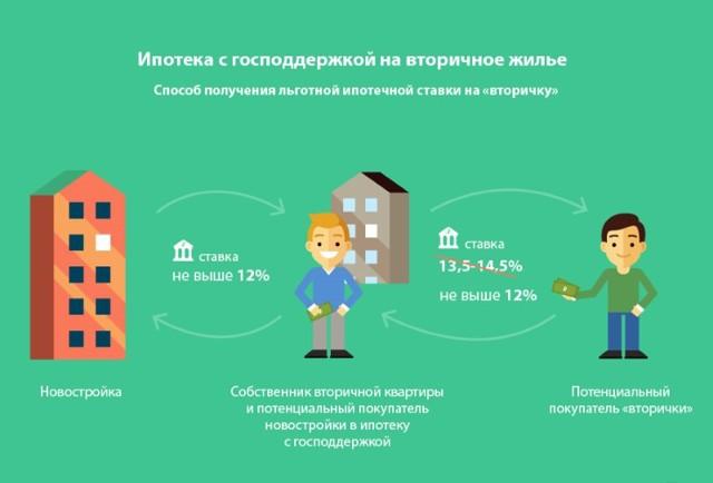 Ипотека с господдержкой в втб: условия, ставки, заявка и отзывы