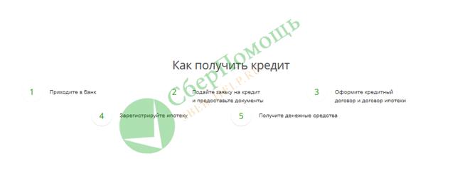 Условия ипотеки под залог имеющейся недвижимости в Сбербанке: программа кредитования и ее достоинства, список необходимых документов