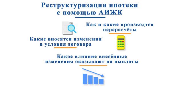 Ипотека в аижк (дом.рф): программы, ставки, условия и отзывы