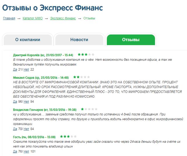 Микрозаймы в Экспресс Финанс: проценты по займам и порядок составления онлайн-заявки