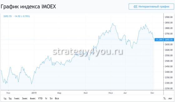 Акции сбербанка: котировки ценных бумаг онлайн, динамика роста ммвб за 5 лет, индекс банка, сколько ПА у финансового учреждения России, какое количество в реальном времени?