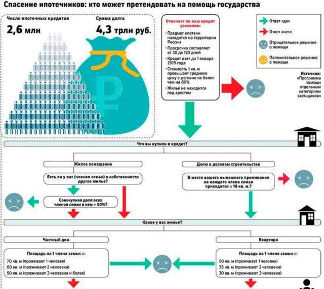 Сбербанк льготная ипотека: ипотечный кредит с государственной поддержкой, условия получения ссуды на жилье для граждан оказавшихся в непростой финансовой ситуации, срок действия льготы, какие проценты предлагает банк России, какие требования к заемщикам?
