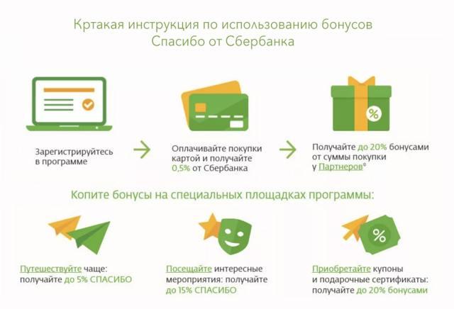 Бонусы Спасибо от Сбербанка: что такое и как пользоваться