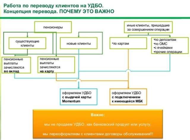 Дбо сбербанк: что это такое, удбо — универсальный договор банковского счета, правила дистанционного обслуживания, условия для физических лиц от пао