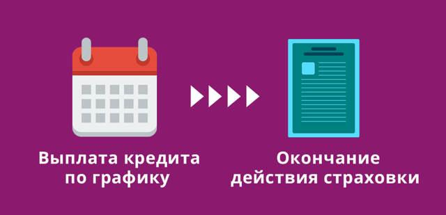 Возврат страховки до и после погашении кредита