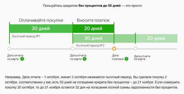 Карта моментум от Сбербанка: плюсы и минусы