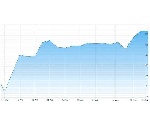 Привилегированные акции сбербанка: мфд банк, стоимость ценных бумаг, цена mfd, где можно продать, котировки ПА на сегодняшний день, как купить прив сток в РФ?